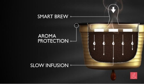 K-fee Capsule Pod Feel The Passion Smart Brew System